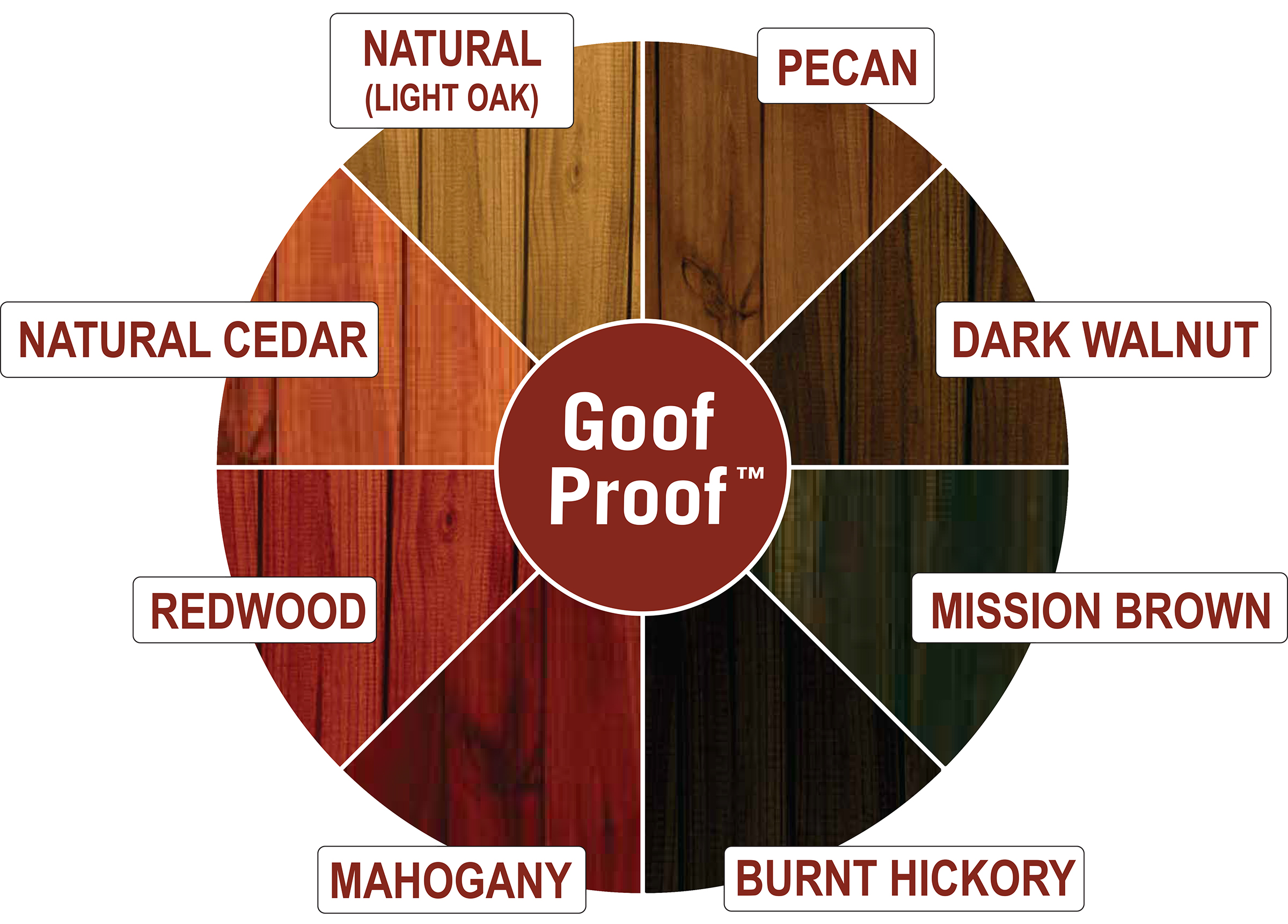 Ready Seal Wood Stain & Sealer
